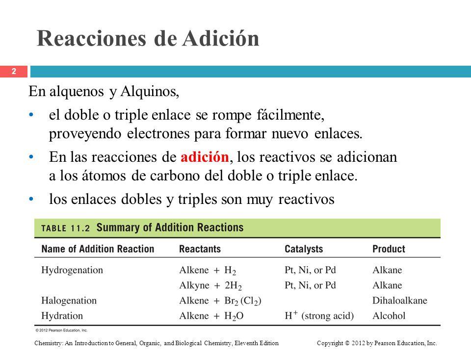 Reacciones de Adición En alquenos y Alquinos,