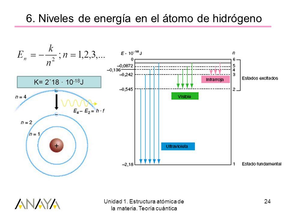 6. Niveles de energía en el átomo de hidrógeno