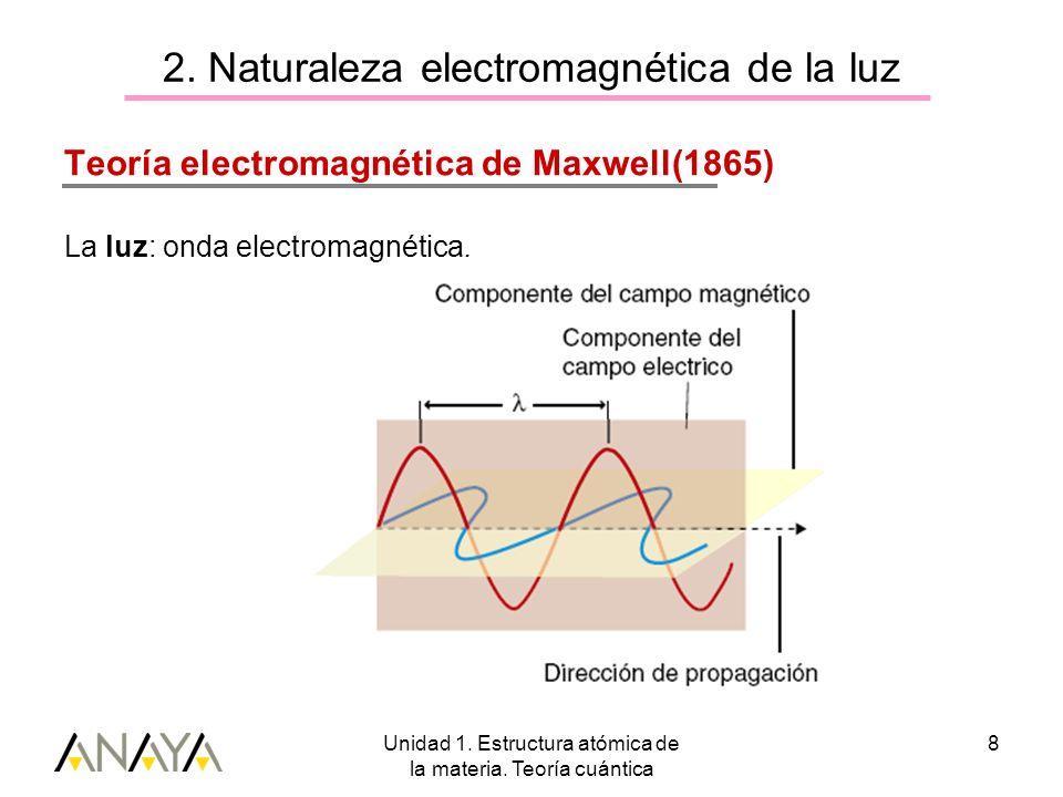 2. Naturaleza electromagnética de la luz
