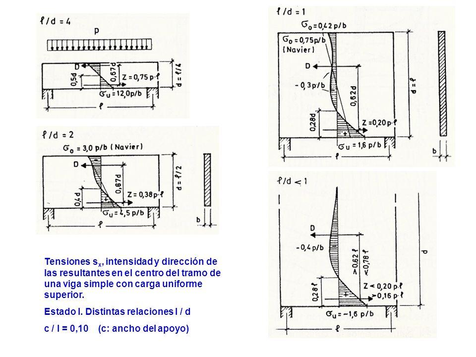 Tensiones sx, intensidad y dirección de las resultantes en el centro del tramo de una viga simple con carga uniforme superior.