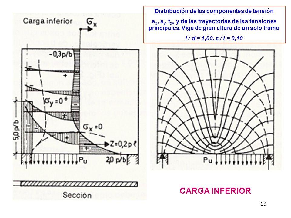 Distribución de las componentes de tensión