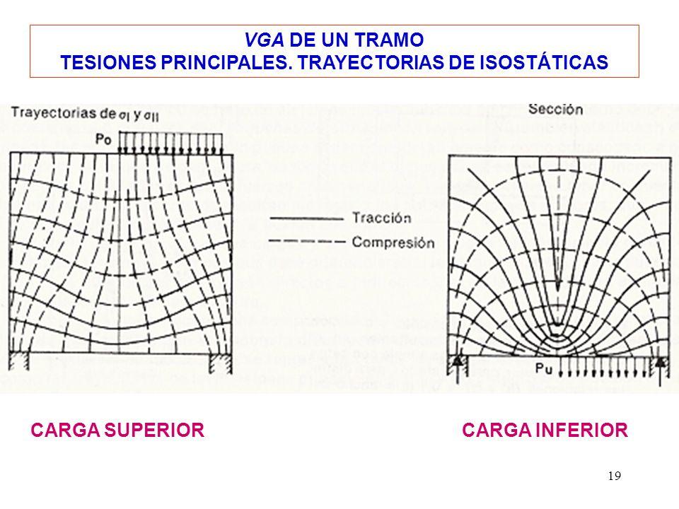 TESIONES PRINCIPALES. TRAYECTORIAS DE ISOSTÁTICAS