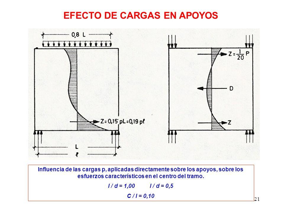 EFECTO DE CARGAS EN APOYOS