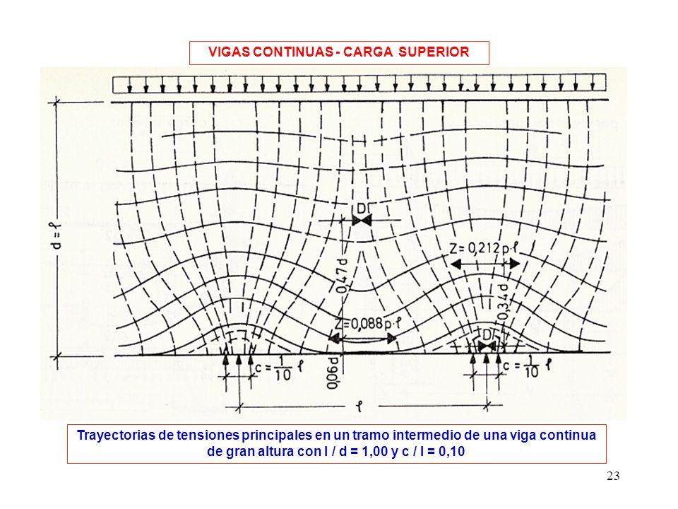 VIGAS CONTINUAS - CARGA SUPERIOR