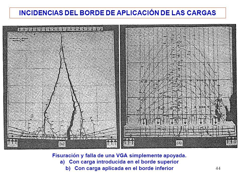 INCIDENCIAS DEL BORDE DE APLICACIÓN DE LAS CARGAS