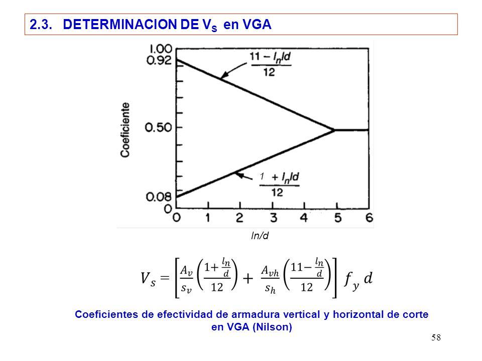 2.3. DETERMINACION DE VS en VGA