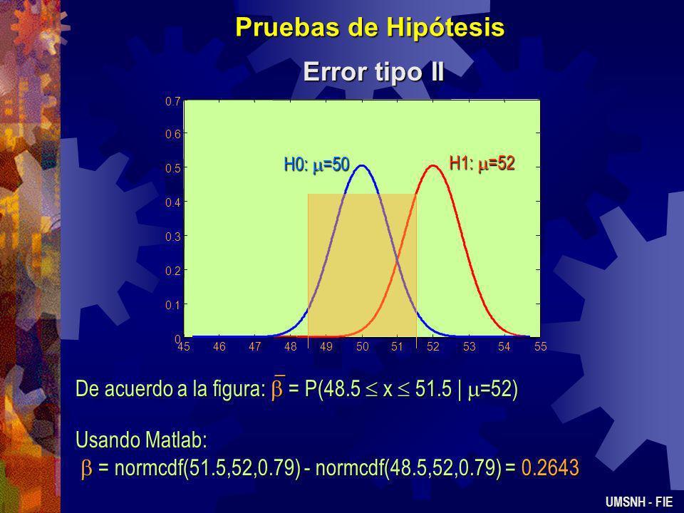 Pruebas de Hipótesis Error tipo II