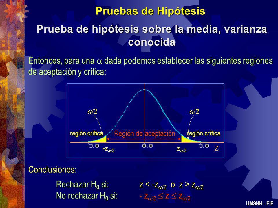 Prueba de hipótesis sobre la media, varianza conocida