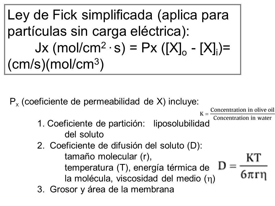 Ley de Fick simplificada (aplica para partículas sin carga eléctrica):