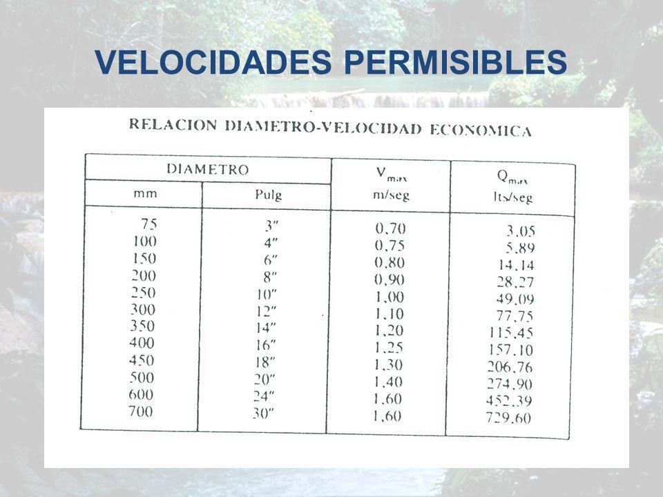 VELOCIDADES PERMISIBLES