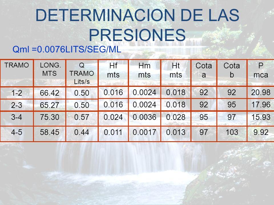 DETERMINACION DE LAS PRESIONES
