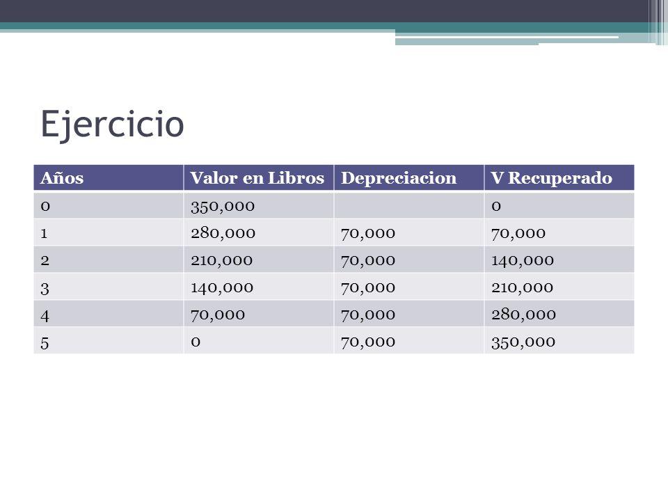 Ejercicio Años Valor en Libros Depreciacion V Recuperado 350,000 1