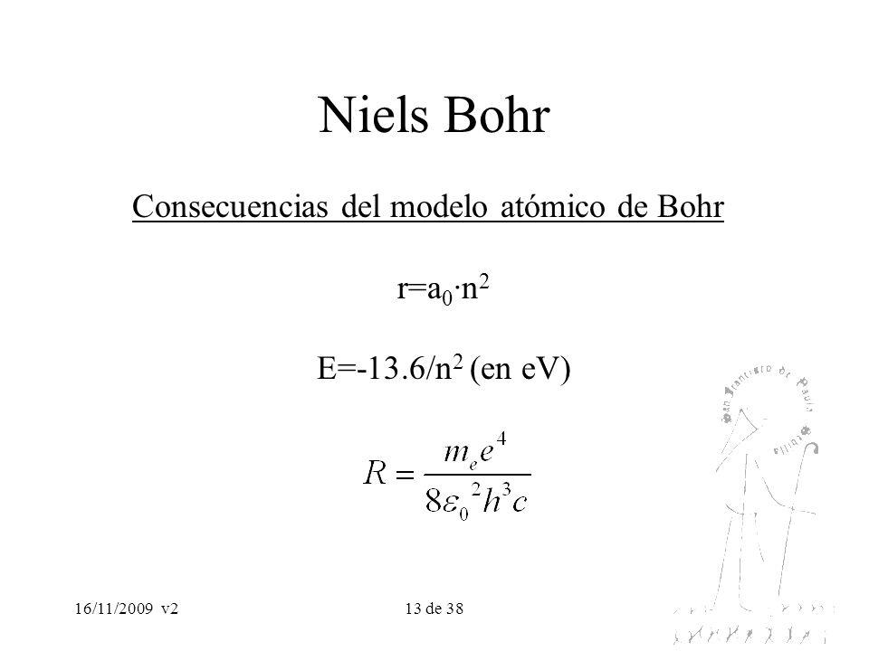 Consecuencias del modelo atómico de Bohr