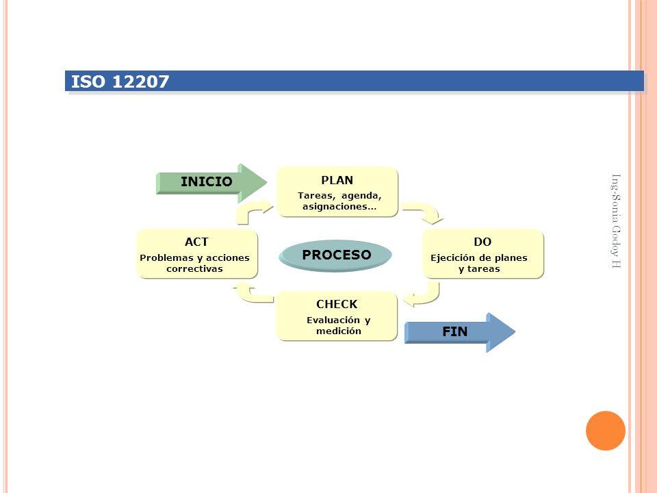 ISO 12207 INICIO PROCESO FIN PLAN ACT DO Ing-Sonia Godoy H CHECK