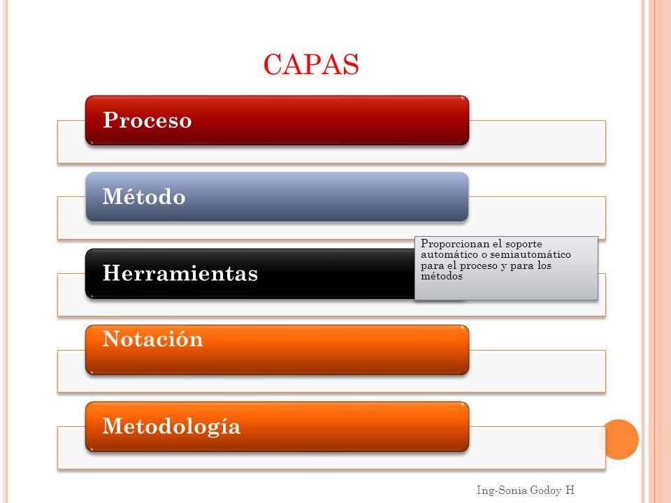 CAPAS Proceso. Método. Herramientas. Notación. Metodología.
