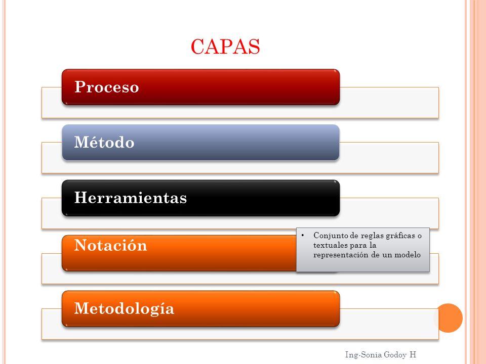 CAPAS Proceso. Método. Herramientas. Notación. Metodología. Conjunto de reglas gráficas o textuales para la representación de un modelo.
