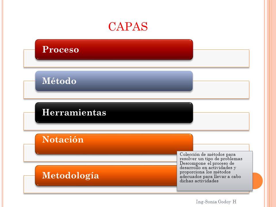 CAPAS Colección de métodos para resolver un tipo de problemas