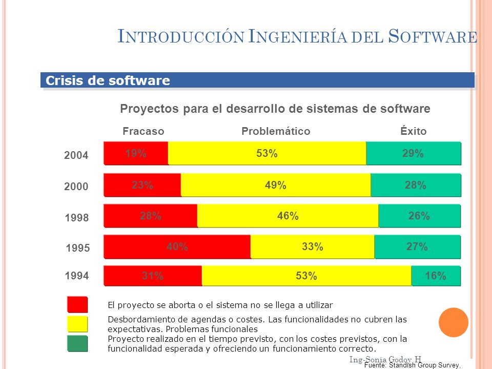 Introducción Ingeniería del Software