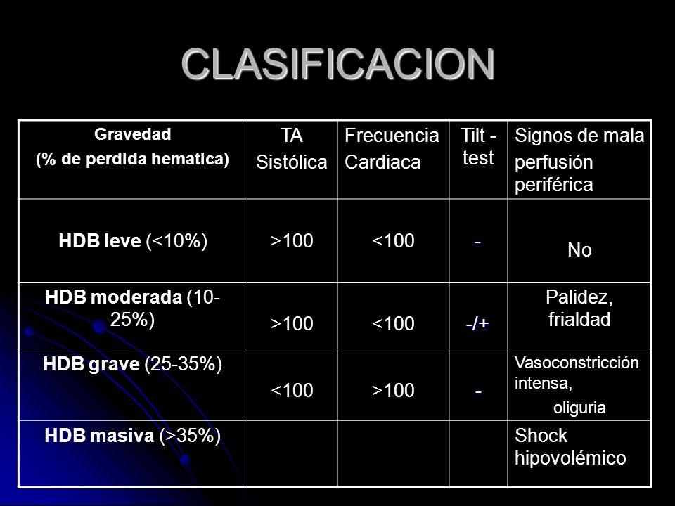 (% de perdida hematica)