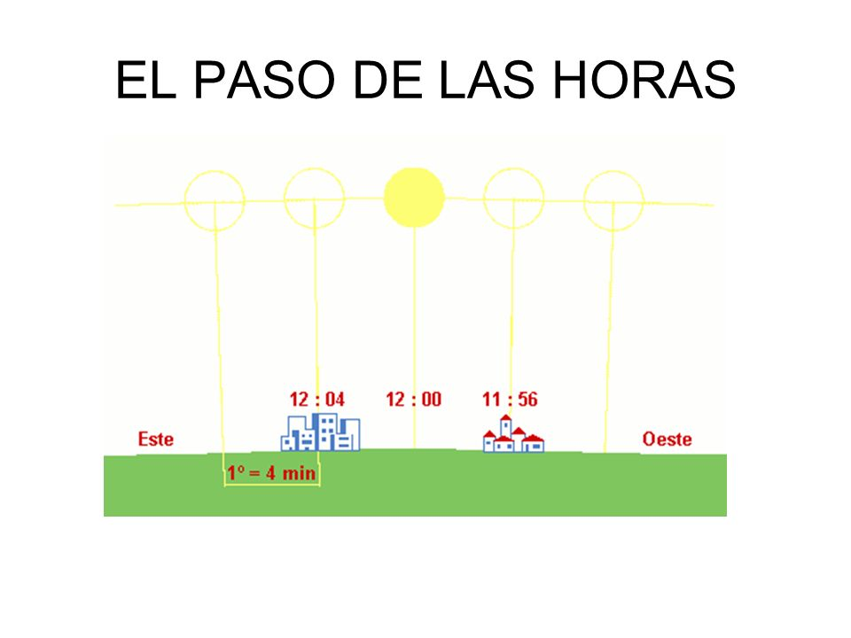EL PASO DE LAS HORAS