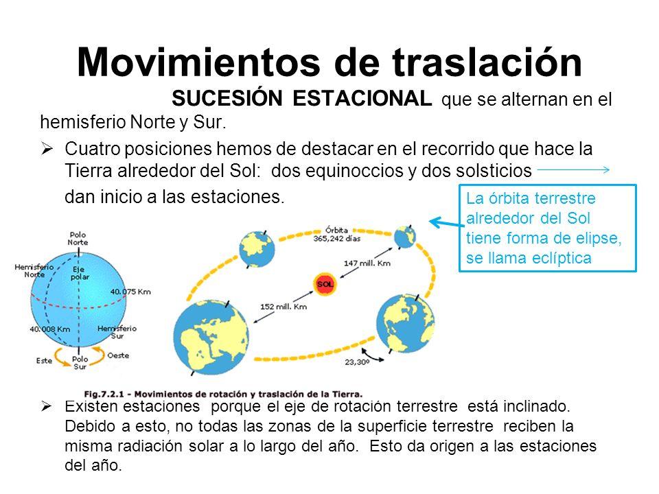 Movimientos de traslación