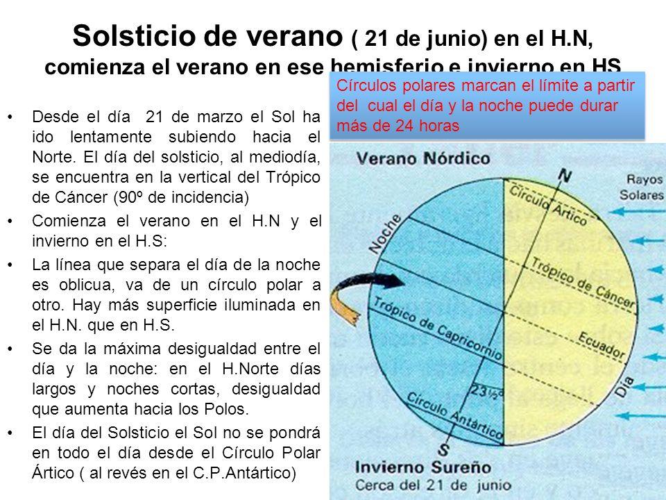 Solsticio de verano ( 21 de junio) en el H