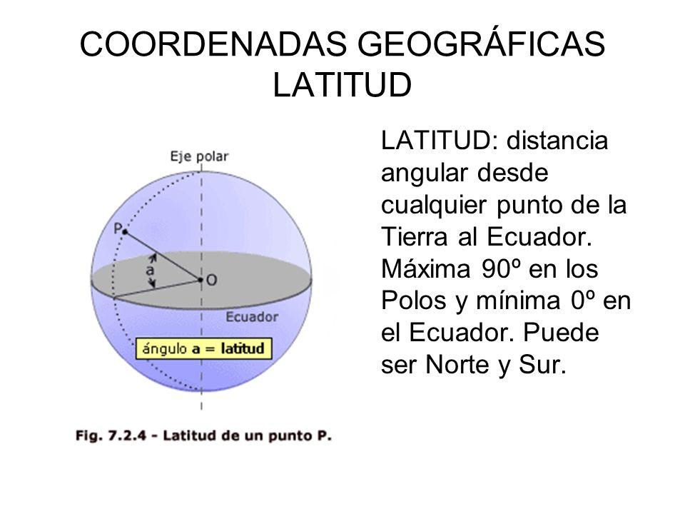 COORDENADAS GEOGRÁFICAS LATITUD