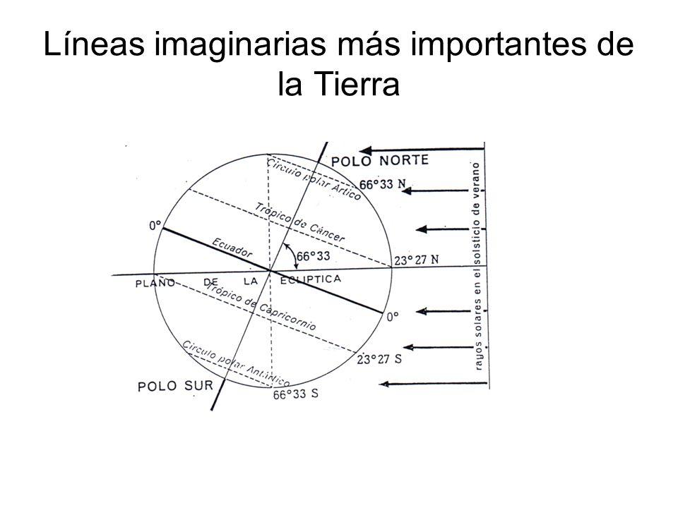 Líneas imaginarias más importantes de la Tierra