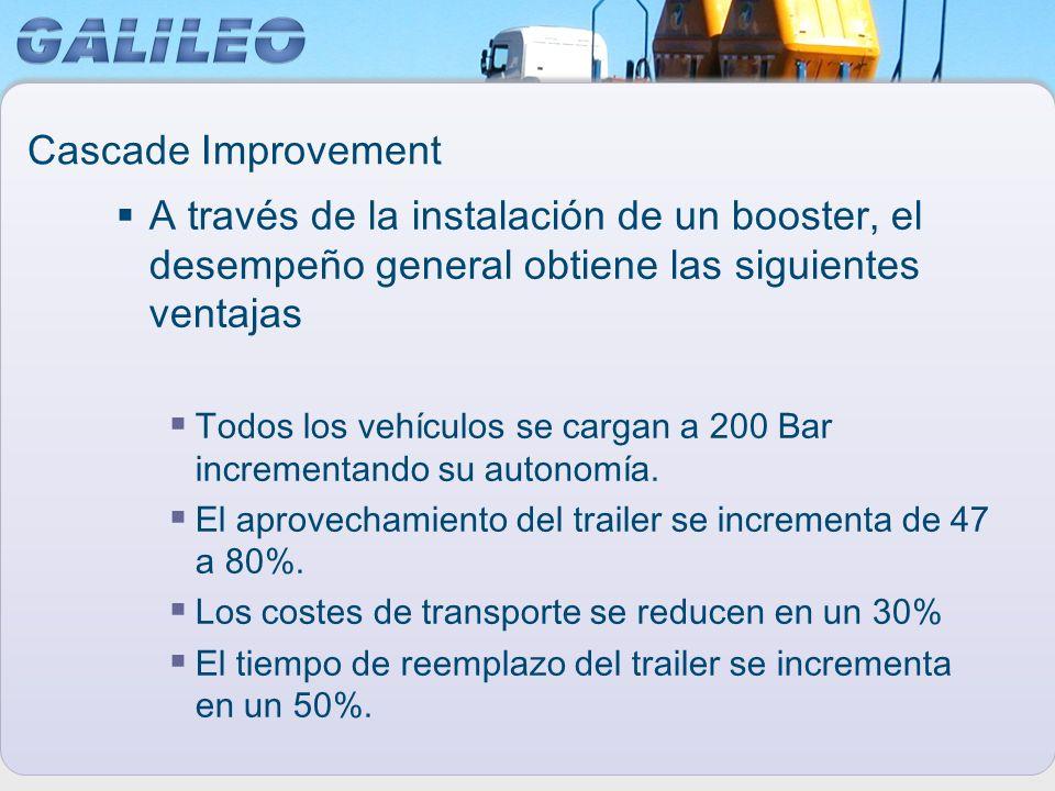 Cascade Improvement A través de la instalación de un booster, el desempeño general obtiene las siguientes ventajas.