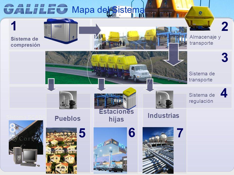 2 1 3 4 5 6 7 8 Mapa del Sistema Estaciones hijas Industrias Pueblos