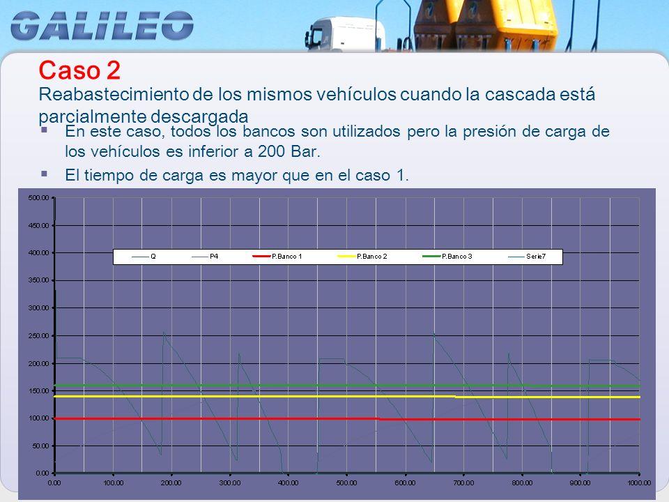 Caso 2 Reabastecimiento de los mismos vehículos cuando la cascada está parcialmente descargada.