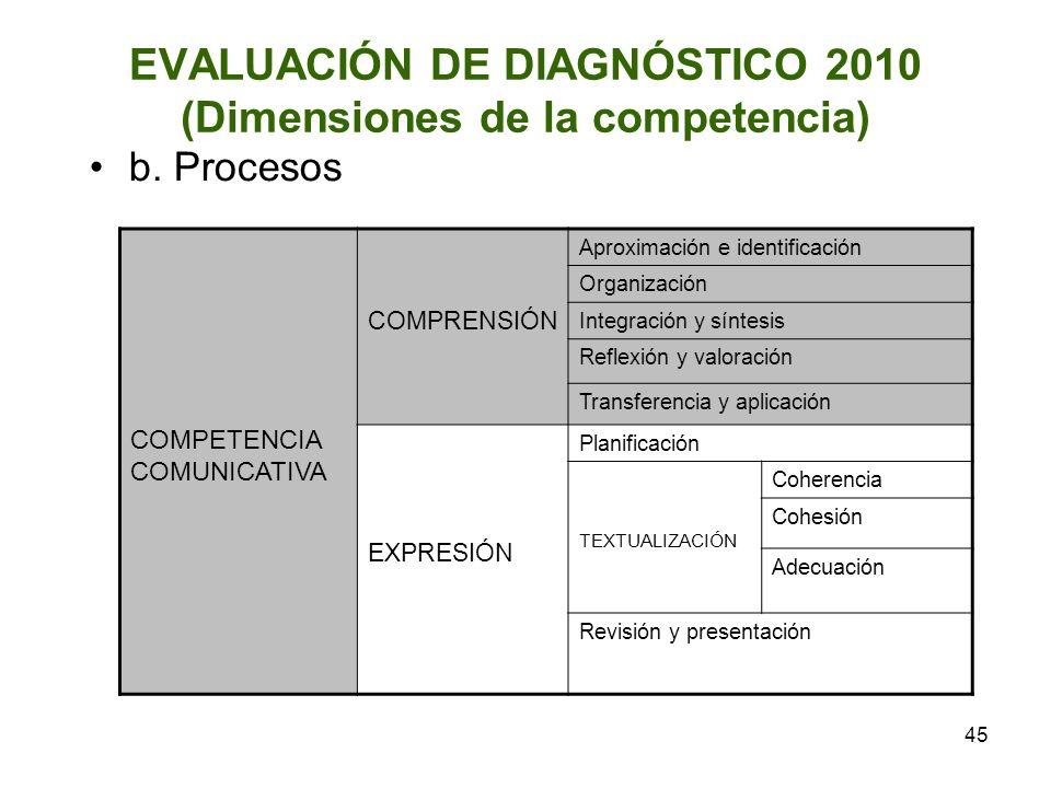 EVALUACIÓN DE DIAGNÓSTICO 2010 (Dimensiones de la competencia)