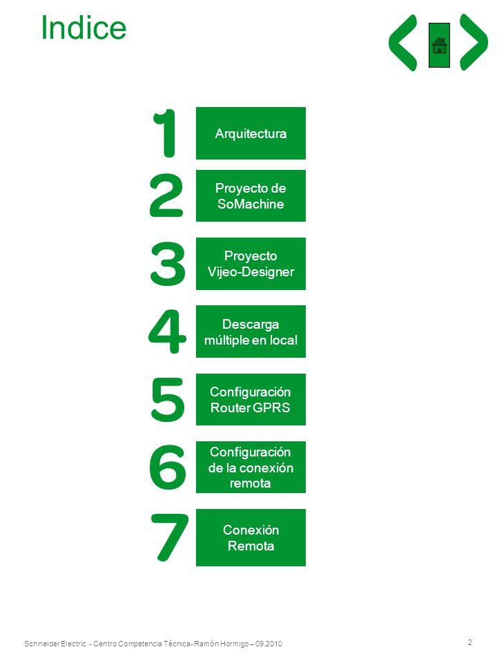 Indice Arquitectura Proyecto de SoMachine Proyecto Vijeo-Designer