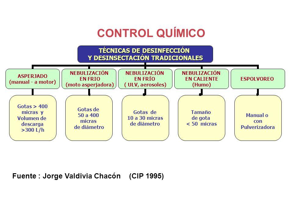 CONTROL QUÍMICO Fuente : Jorge Valdivia Chacón (CIP 1995)