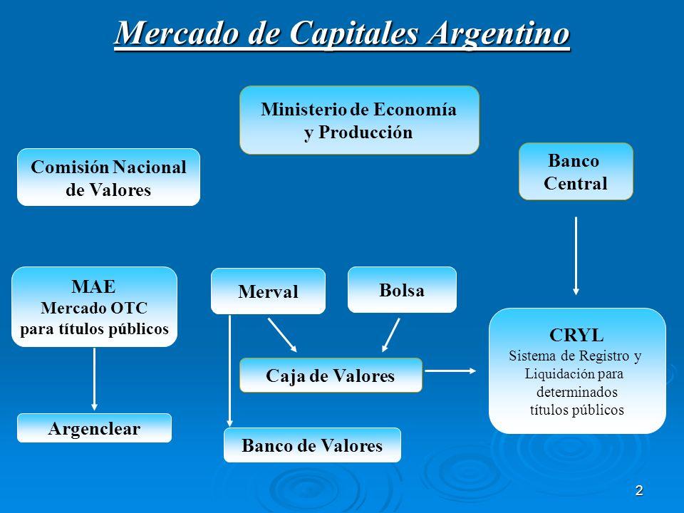 Mercado de Capitales Argentino Ministerio de Economía