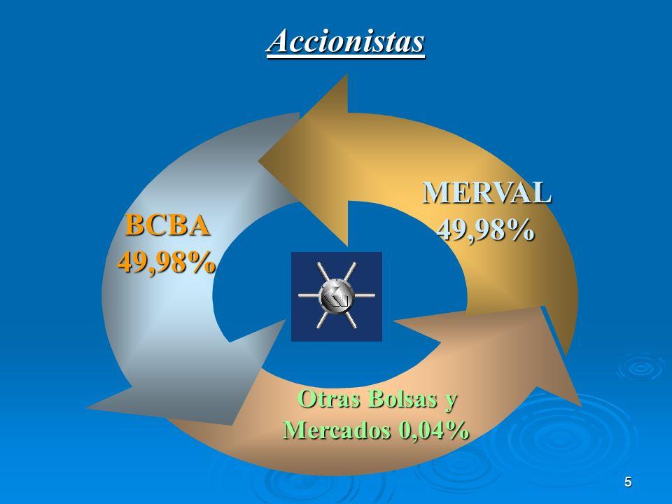Otras Bolsas y Mercados 0,04%