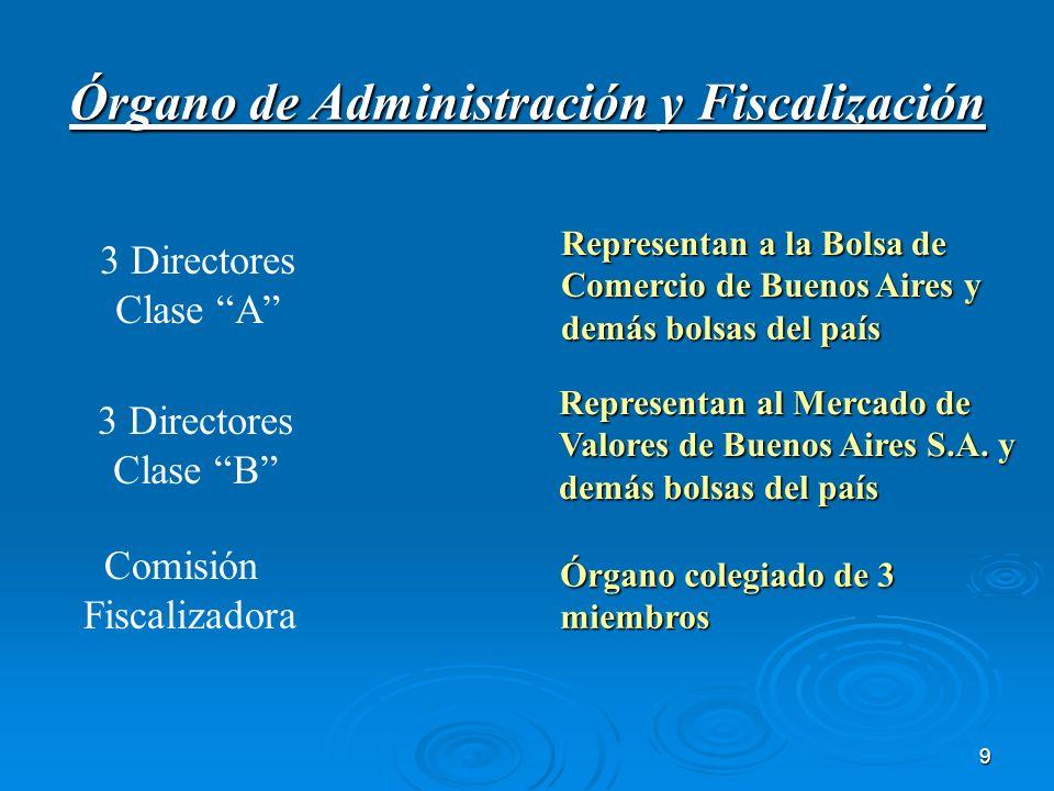 Órgano de Administración y Fiscalización