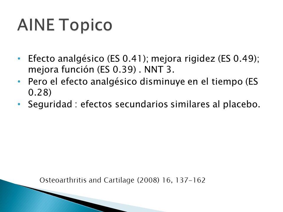AINE Topico Efecto analgésico (ES 0.41); mejora rigidez (ES 0.49); mejora función (ES 0.39) . NNT 3.