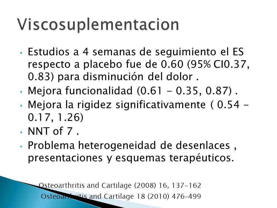Viscosuplementacion Estudios a 4 semanas de seguimiento el ES respecto a placebo fue de 0.60 (95% CI0.37, 0.83) para disminución del dolor .