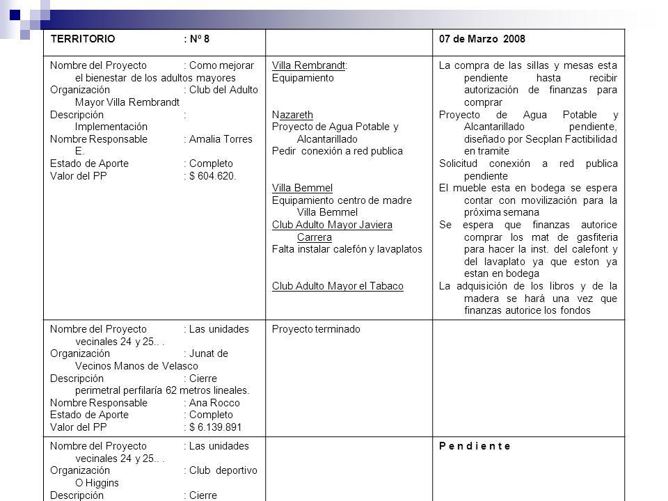 TERRITORIO : Nº 8 07 de Marzo 2008. Nombre del Proyecto : Como mejorar el bienestar de los adultos mayores.