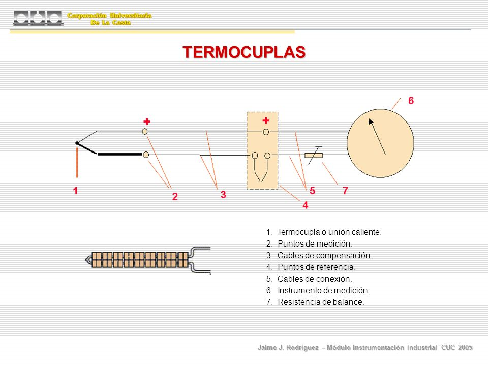 TERMOCUPLAS 1. Termocupla o unión caliente. 2. Puntos de medición.