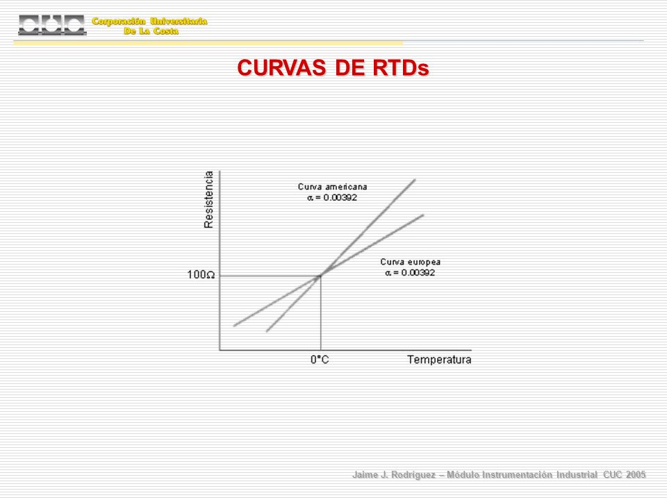 CURVAS DE RTDs