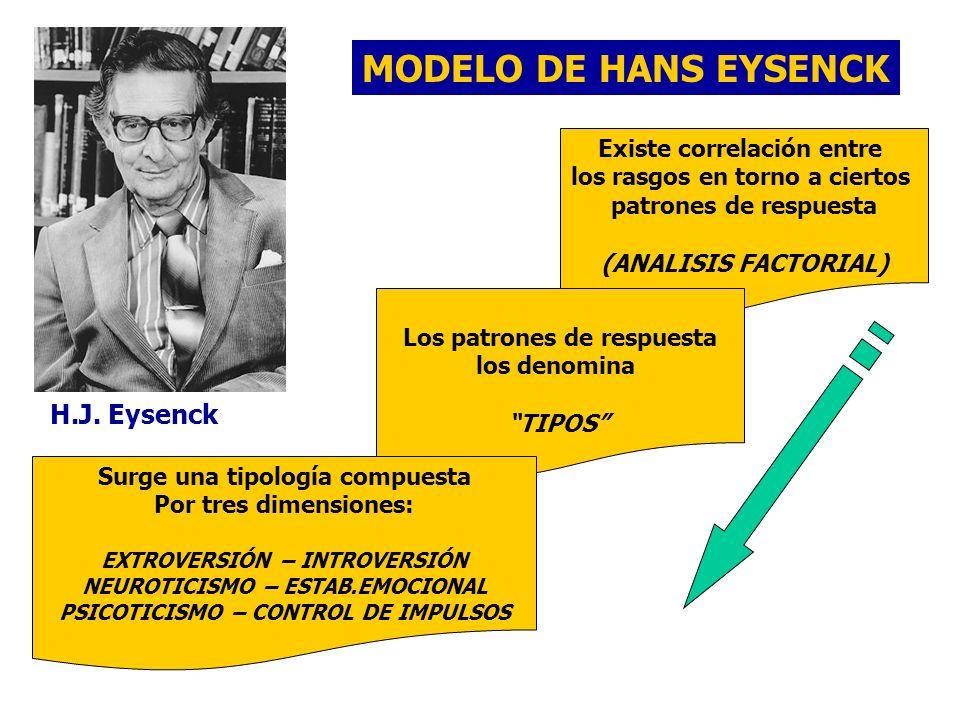 MODELO DE HANS EYSENCK H.J. Eysenck Existe correlación entre