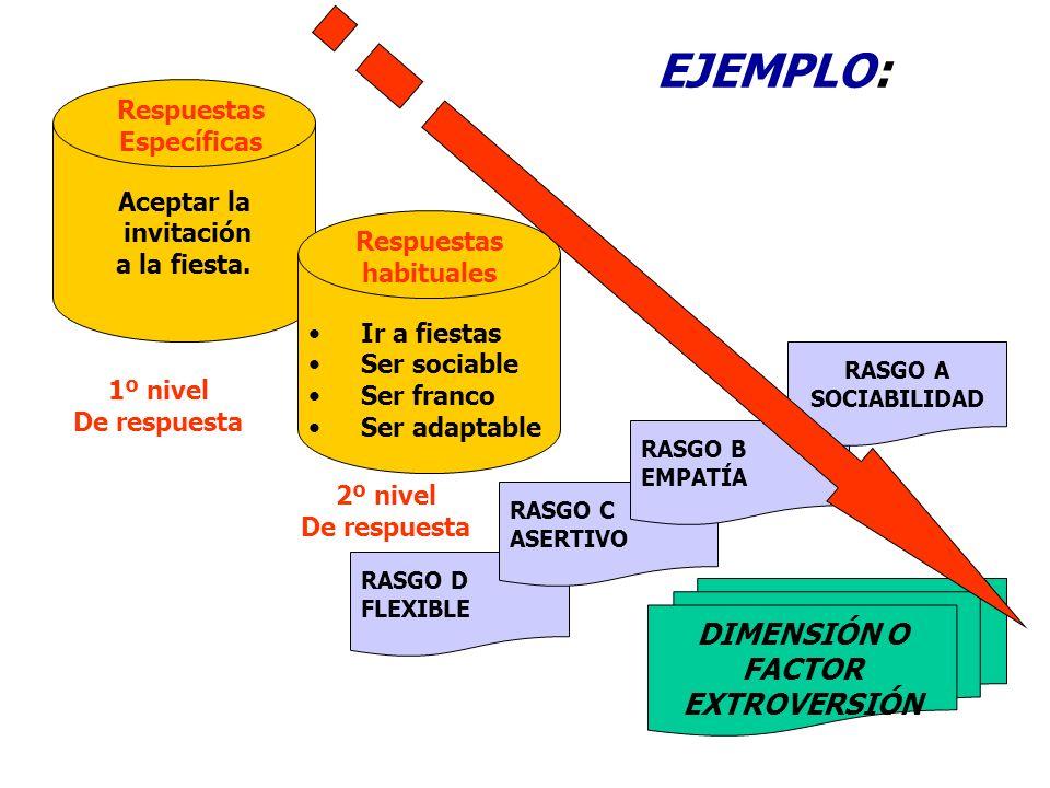 EJEMPLO: DIMENSIÓN O FACTOR EXTROVERSIÓN Respuestas Específicas