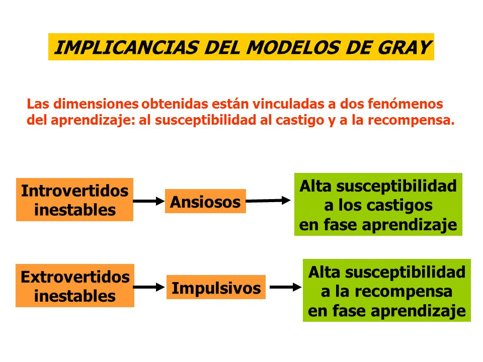 IMPLICANCIAS DEL MODELOS DE GRAY