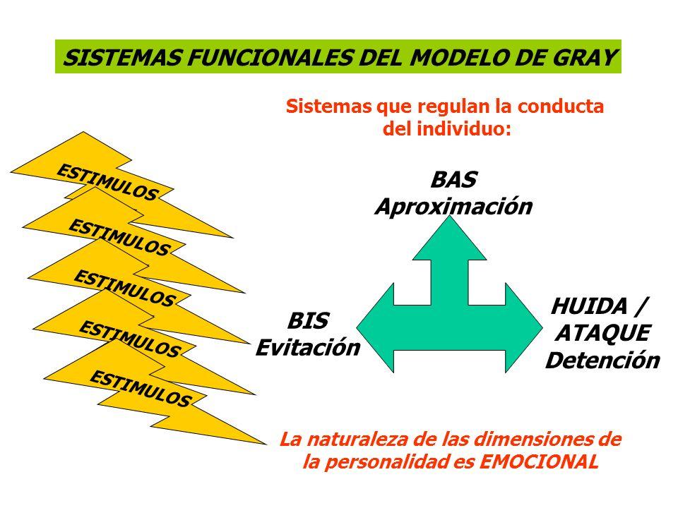BAS Aproximación HUIDA / ATAQUE Detención BIS Evitación