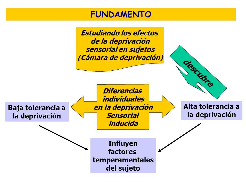 Estudiando los efectos (Cámara de deprivación)