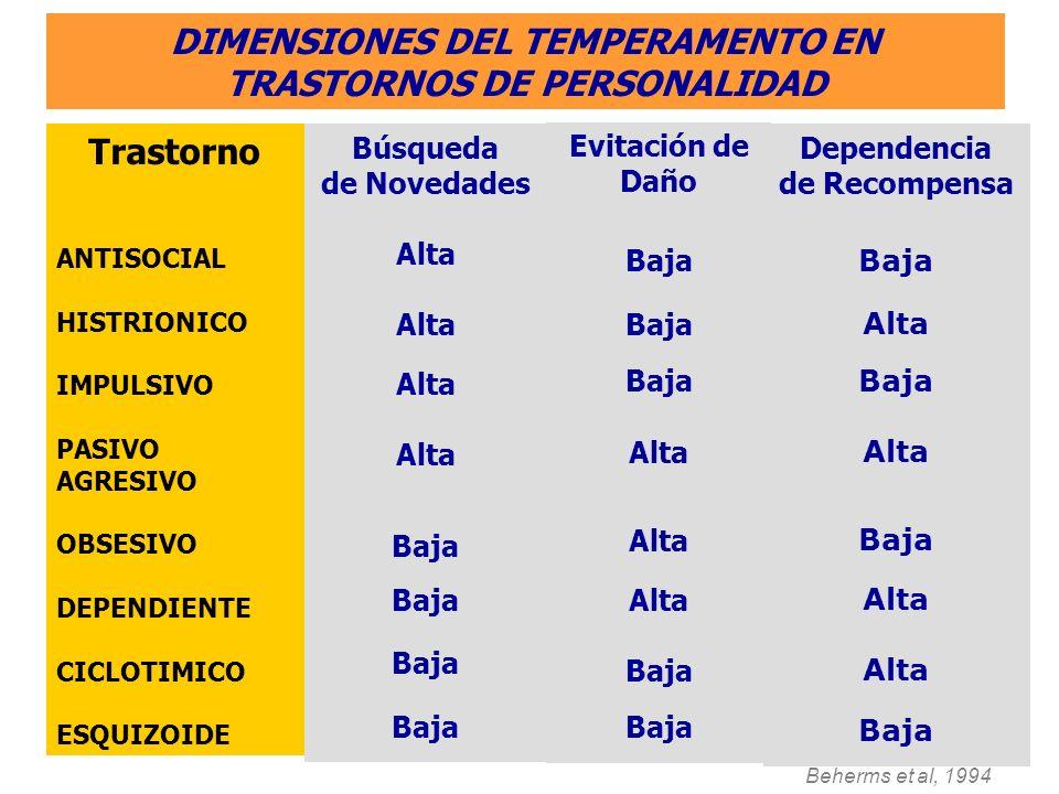 DIMENSIONES DEL TEMPERAMENTO EN TRASTORNOS DE PERSONALIDAD