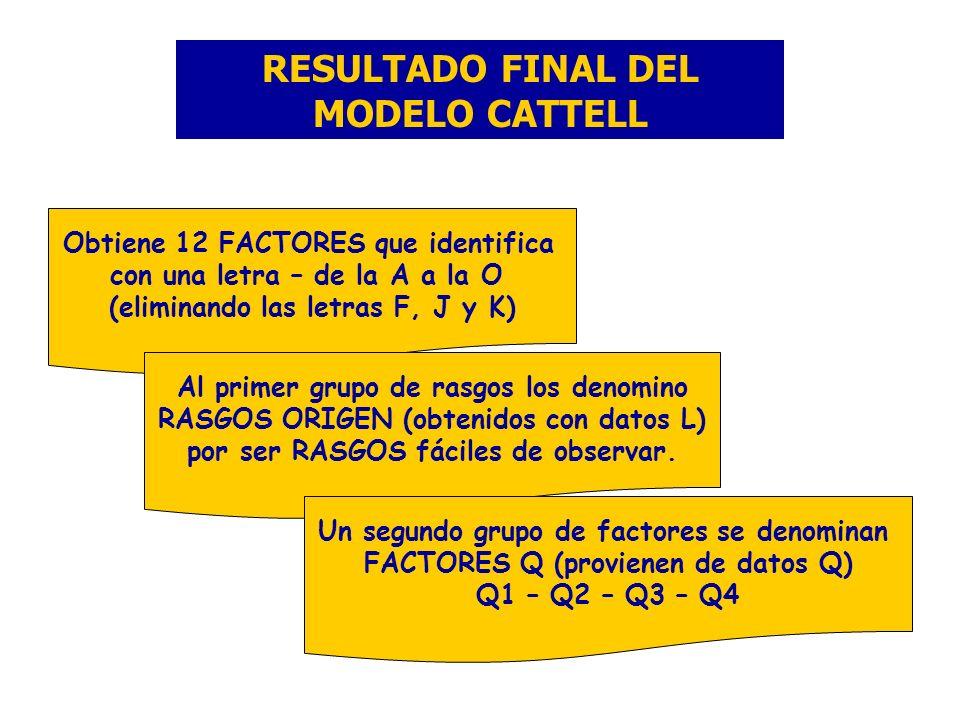 RESULTADO FINAL DEL MODELO CATTELL