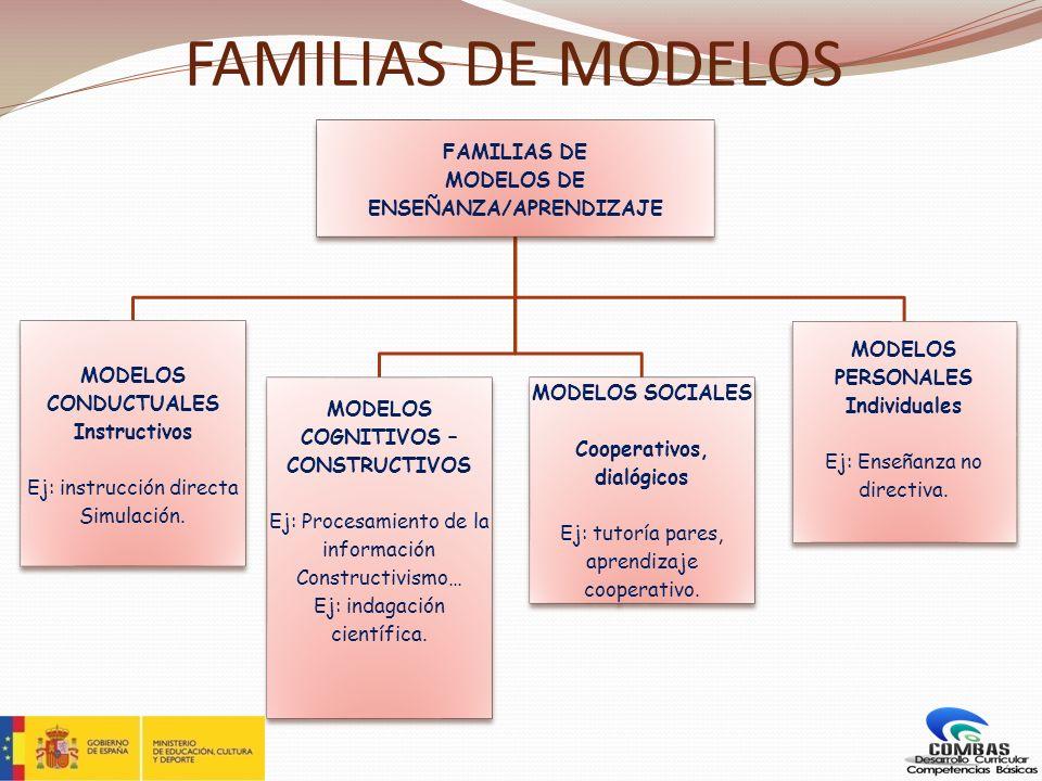 FAMILIAS DE MODELOS FAMILIAS DE MODELOS DE ENSEÑANZA/APRENDIZAJE